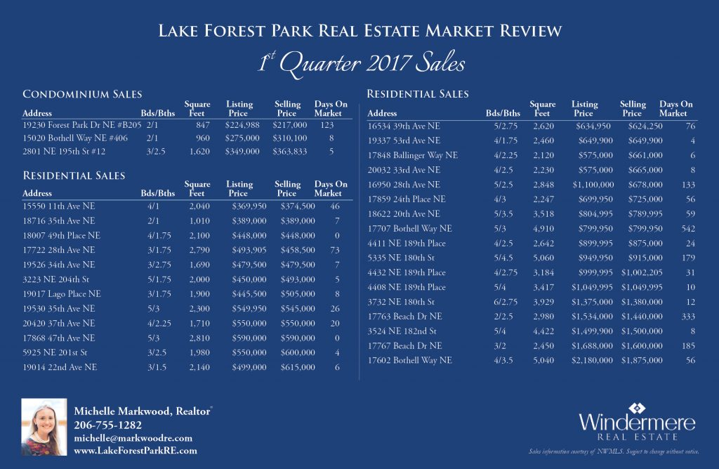 1st Quarter 2017 Lake Forest Park Sales